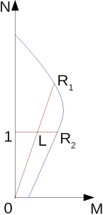 Verification Of Rectangular Cross Section Made Of Plain Concrete