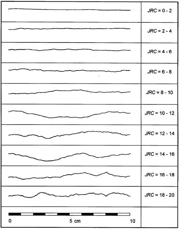 Barton Bandis Parameters Barton Bandis Geo5