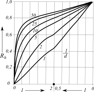 correction factor for finite depth of layer on a rigid