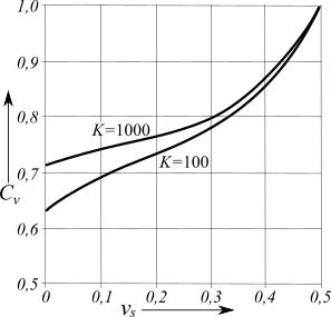 Correction factor for poisson 39 s ratio of soil cv linear for Soil k factor