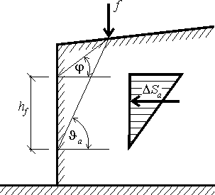 slope and inclination of a line segment where two faces meet