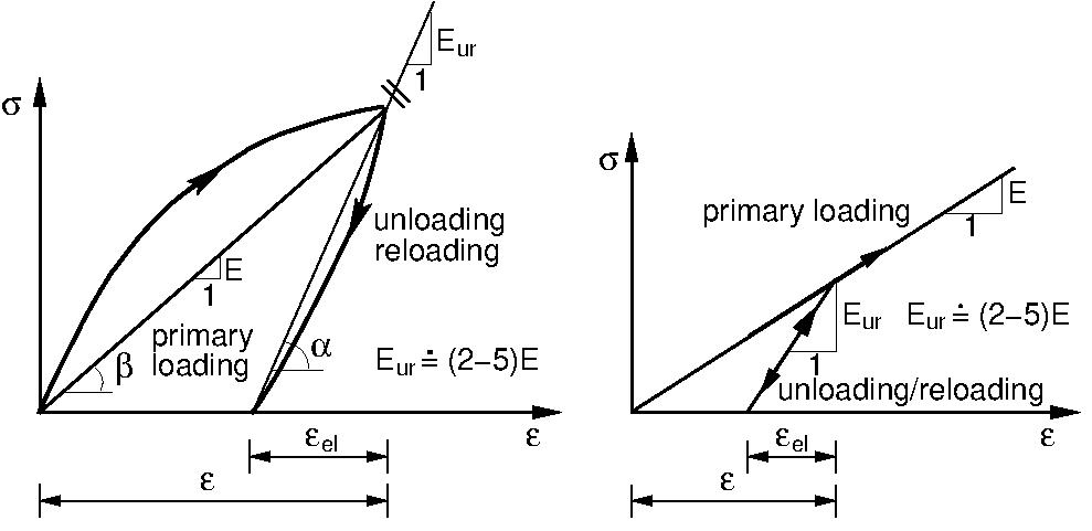 modified elastic model