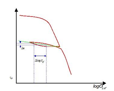 Recompression Index Characteristics Of Settlement